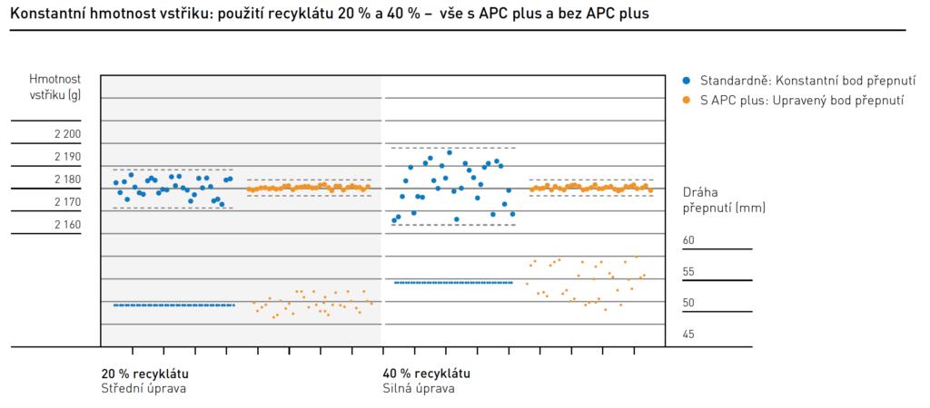 Graf: Adaptivní řízení procesu APC plus od KraussMaffe